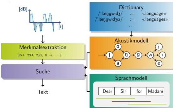 Allgemeiner Aufbau eines automatischen Spracherkenners