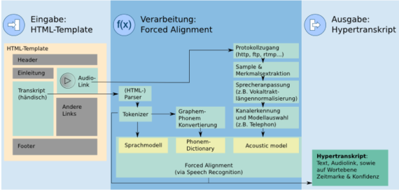 Verarbeitung: forced alignment