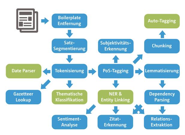 NLP-Komponenten und mögliche Pipelines. Die im Artikel ausführlicher behandelten Komponenten sind grün hervorgehoben.